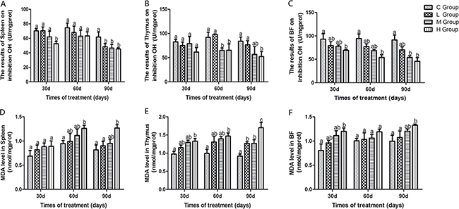 Effects of As2O3 on ability of inhibition OH.