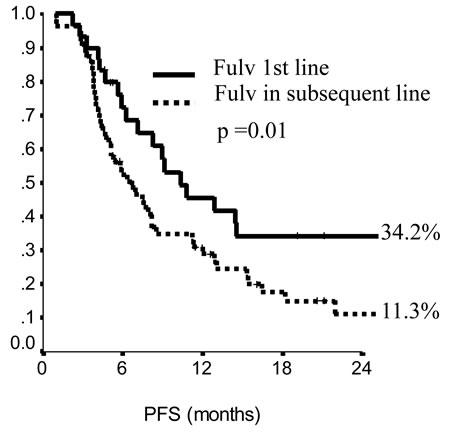 Progression free survival (PFS) in endocrine sensitive patients.