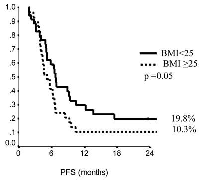 Progression free survival in endocrine resistant patients.