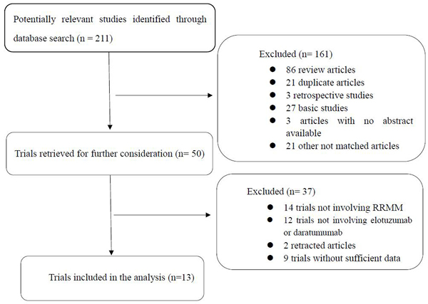 Identification and selection of the studies included in the meta-analysis.