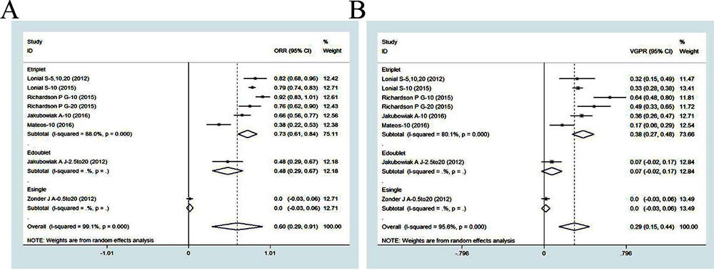 Meta-analysis of the efficacy of elotuzumab-based regimens in patients with RRMM: (A) overall response rate of elotuzuamb-based single, doublet and triplet regimens; (B) at least very good partial response of elotuzumab-based single, doublet and triplet regimens.