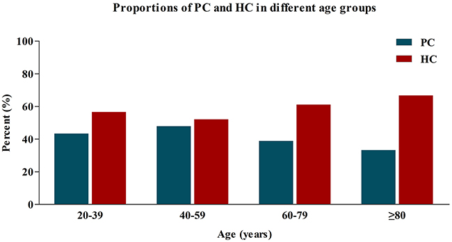 Proportions of PC and HC in different age groups.