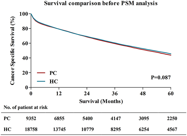 Survival comparisons between PC and HC before PSM analysis.