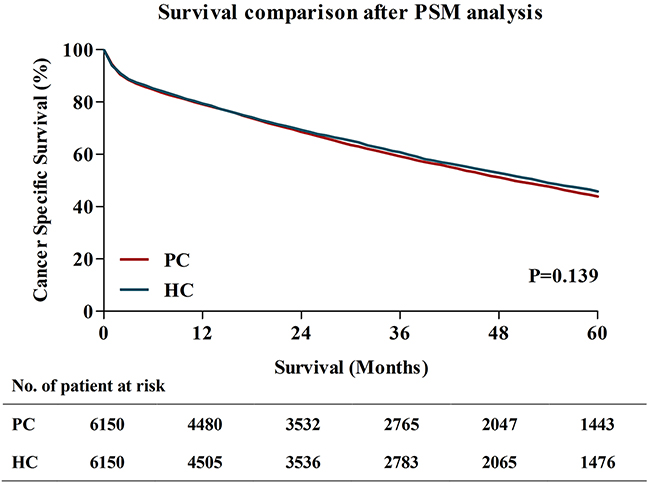 Survival comparisons between PC and HC after PSM analysis.