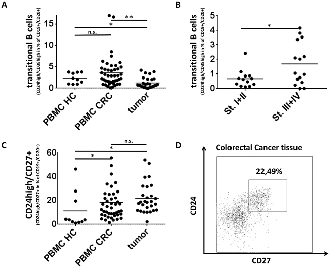 Regulatory B-cell subsets in Colorectal Cancer.