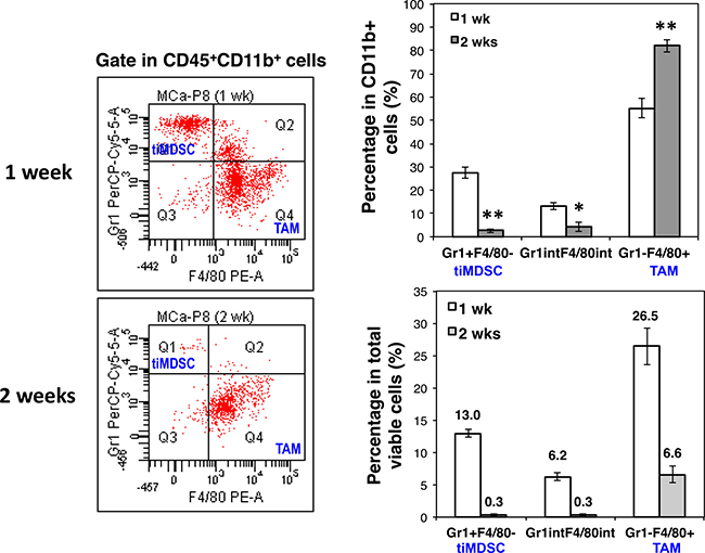Breast cancer initiation is accompanied with a shift of tiMDSC to TAM.