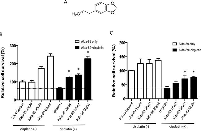ALDH3A1 activation enhances cisplatin-resistance in HNSCC.