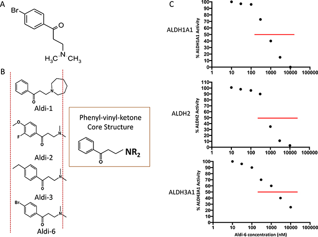 Aldi-6 and inhibitory activity against ALDH.