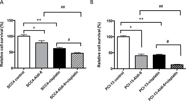 Aldi-6 decreases cell viability of HNSCC cells.