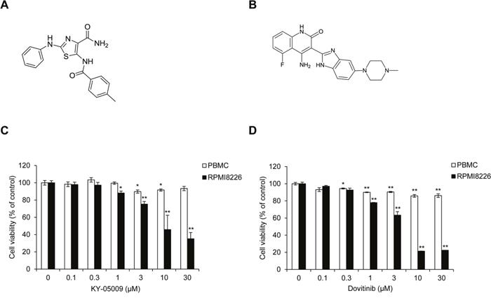 KY-05009 and dovitinib inhibit MM cell proliferation.