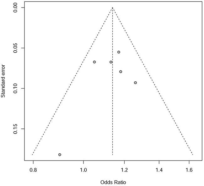 Funnel plot for publication bias analysis of rs7014346 in Chinese population.