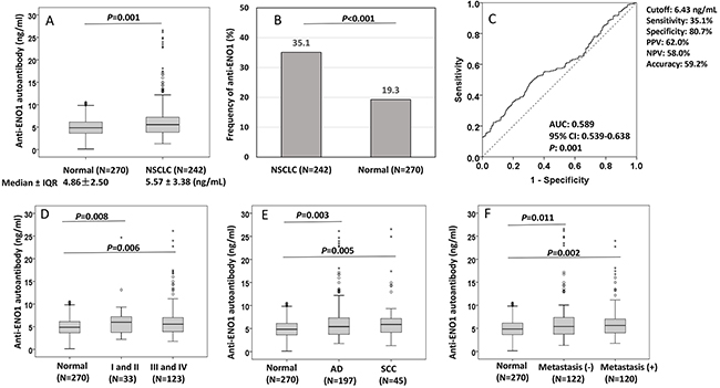 Distribution and ROC analysis of anti-ENO1 antibody in sera from patients with NSCLC and normal control individuals.