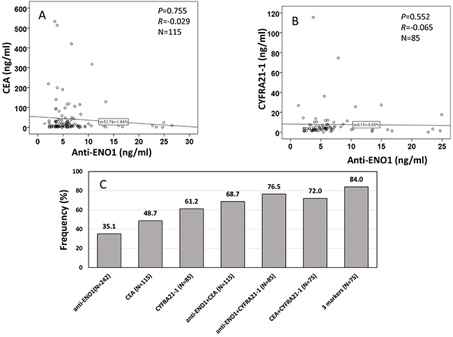 Correlation of anti-ENO1 level with CEA, and CYFRA 21-1 in sera from patients with NSCLC.