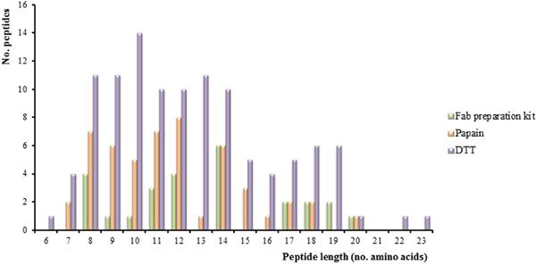Peptide length distribution.