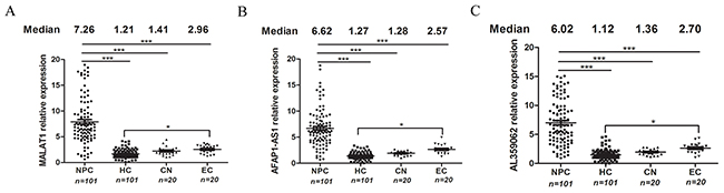 MALAT1, AFAP1-AS1 and AL359062 were identified as candidate lncRNAs for NPC detection.