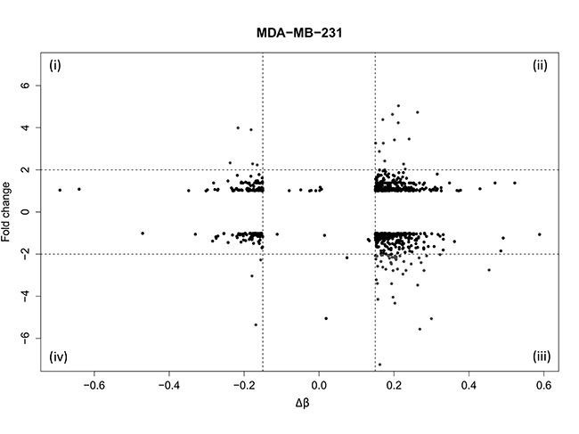 Identification of genes with coordinated DNA methylation and gene expression alterations in WA treated MDA-MB-231 cells.
