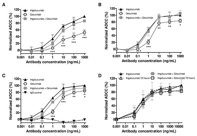 In vitro ADCC analysis of imgatuzumab, cetuximab or the combination.