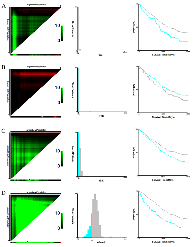 X-tile analyses of TBIL (A), DBIL (B), IBIL (C), and albumin (D) levels in training cohort gastric cancer patients.