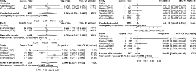 Forest plot for meta-analysis of incidence of all-grade menopausal symptoms in postmenopausal breast cancer patients receiving aromatase inhibitors.