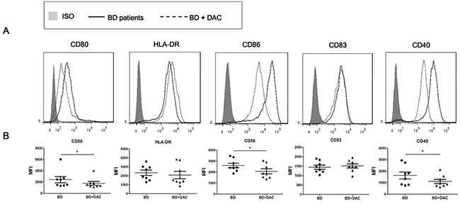 DAC reduces the expression of surface markers of DCs from active ocular BD patients.