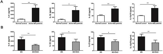 DAC affects the production of inflammatory cytokines by DCs from active BD patients.