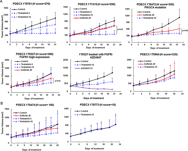 Anti-tumor efficacy of theliatinib in PDECX models without EGFR gene amplification.