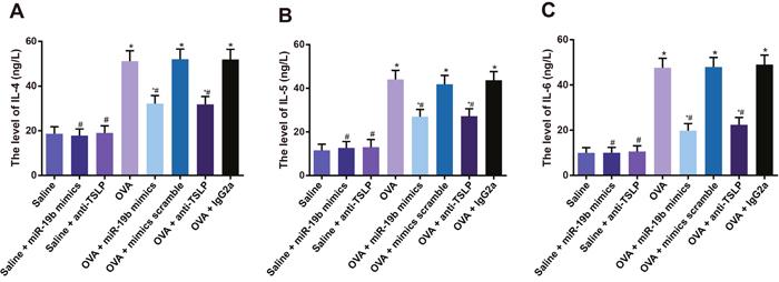 Inflammatory factors in mouse BALF samples.