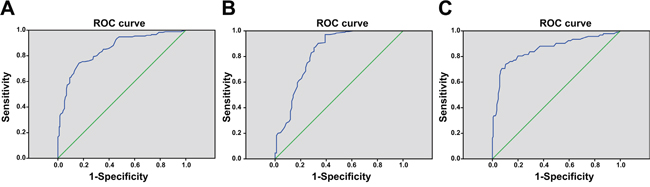 ROC curves of miR-143 expression in PBMCs for the diagnosis of psoriasis vulgaris.