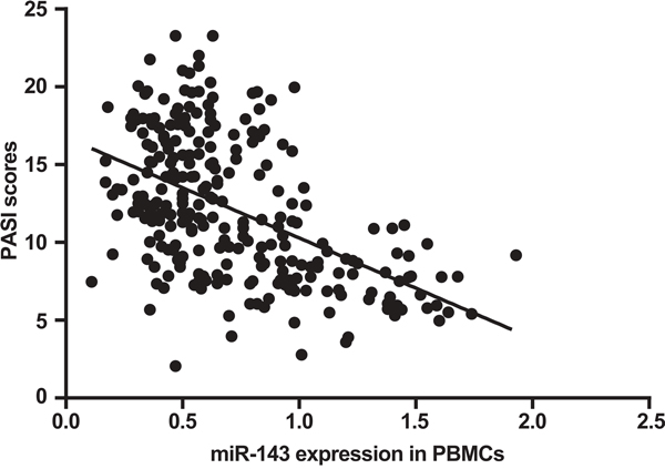 Correlation between miR-143 expression in PBMCs and PASI scores of patients with psoriasis vulgaris by Spearman rank correlation analysis.