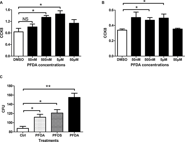 PFDA significantly enhanced cell amount.