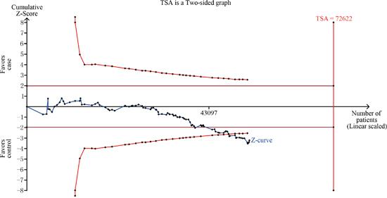 TSA for overall analysis under homozygote comparison.