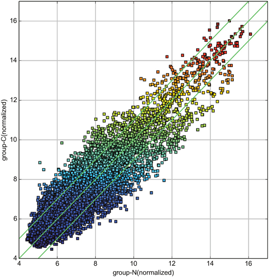 Scatterplot of circRNA signal values between breast cancer and adjacent normal-appearing tissues.
