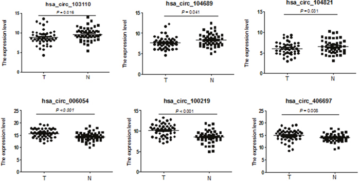 Validation of novel circRNAs by qRT-PCR in breast cancer and adjacent normal-appearing tissues.