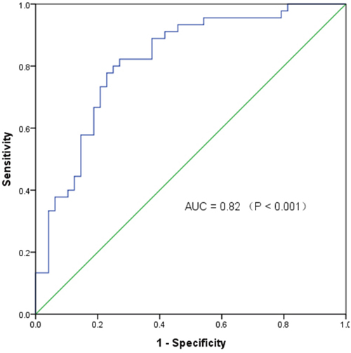 The receiver operating characteristic curve of specific circRNAs in distinguishing breast cancer.