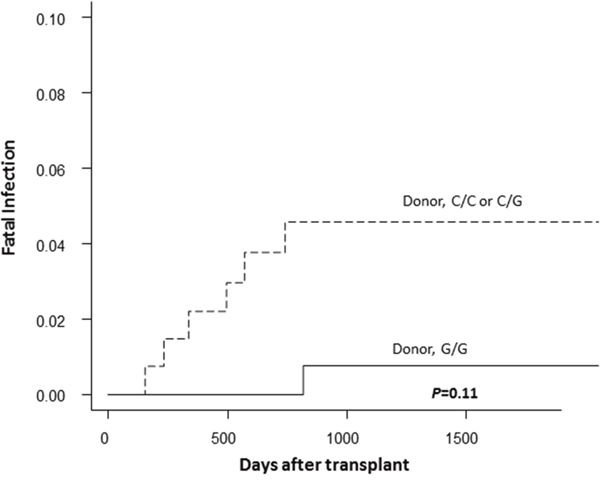 The cumulative incidence of fatal infection after transplantation according to the donor TLR4 genotype in the discovery cohort.