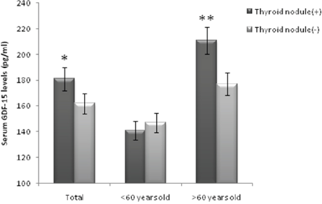 Serum GDF-15 levels in thyroid nodule positive and thyroid nodule negative groups.