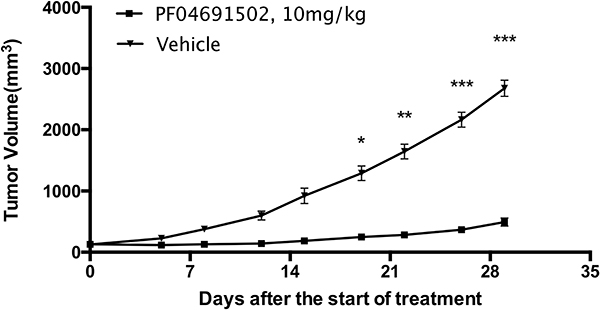 In vivo efficacy of PF-04691502 in myxoid and round cell liposarcoma patient-derived xenograft model (n = 10).