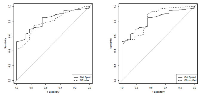 Receiver operating characteristic curves to screen for abnormal GA in 252 older cancer outpatients.