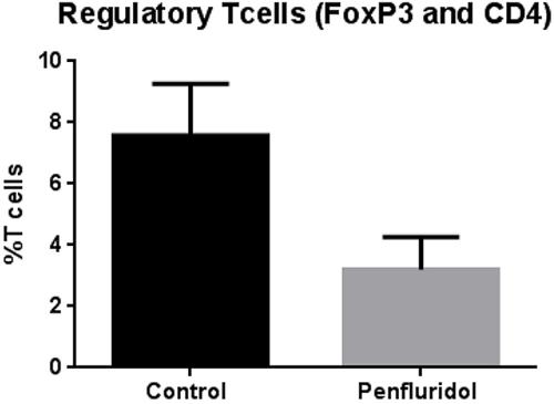 Penfluridol suppresses regulatory T cells (Treg).