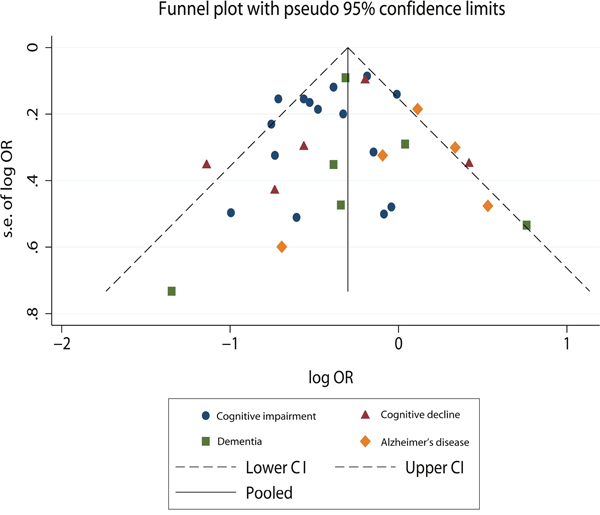Funnel plot to explore publication bias.