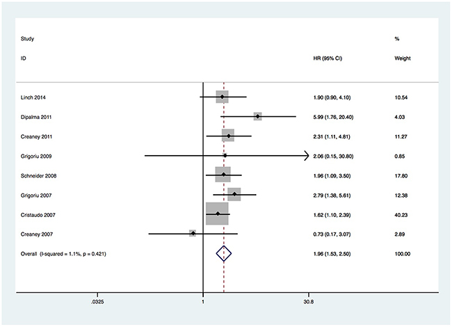 Forest plots for the correlation between soluble mesothelin and overall survival.