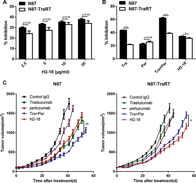 H2-18 effectively inhibits the growth of both NCI-87 and NCI-N87-TraRT tumors in vitro and in vivo.