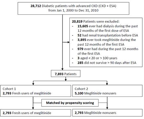 Detailed flowchart for patient enrollment.