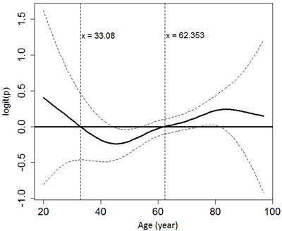 The relationship between age and the probability of developing hypoglycemia using generalized additive modeling and adjusting for gender, end-stage renal disease and the use of anti-diabetic agents.