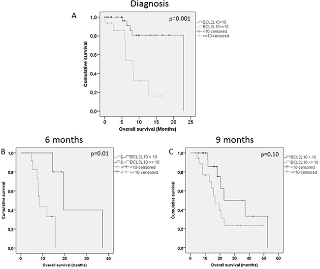 Overall survival according to BCL2L10 in patients at AZA onset, 6 months and 9 months.