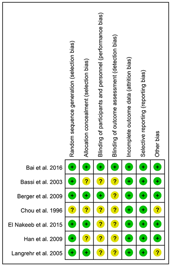Uality assessment of all included RCTs according to the Cochrane Handbook for Systematic Reviews of Interventions.