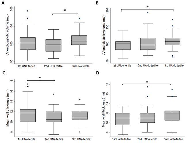 Box plots of left ventricular (LV) end-diastolic volume or mean wall thickness by 24-hour urinary sodium (UNa) tertiles or 24-hour urinary aldosterone (Ualdo) tertiles among patients with primary aldosteronism.