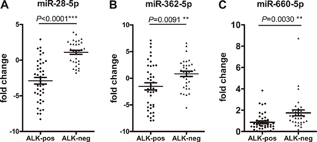 Plasma levels of miR-28-5p, miR-362-5p, and miR-660-5p are reduced in patients with anaplastic lymphoma kinase (ALK)-positive non-small cell lung cancer.