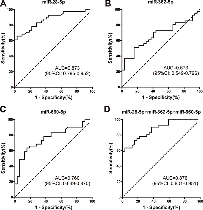 ROC curve analyses demonstrated that plasma levels of miR-28-5p, miR-362-5p, and miR-660-5p differed between patients with ALK-positive and ALK-negative NSCLC.