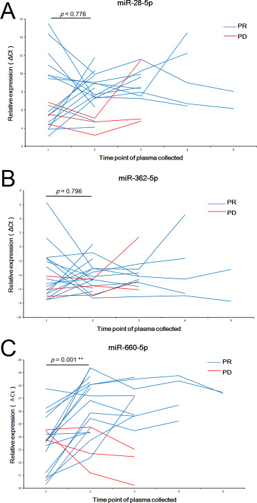 The changes of plasma levels of miR-28-5p, miR-362-5p, and miR-660-5p before and after treatment with crizotinib.